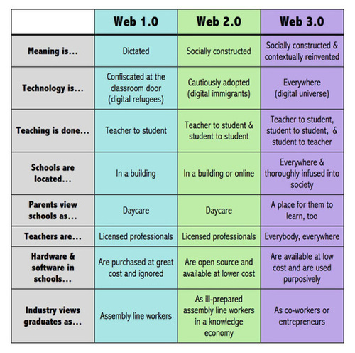 What Is Web 3.0 And How Will It Change Education? | Web 2.0 PT